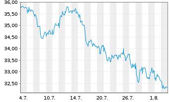 Chart Bilfinger SE - 1 Monat