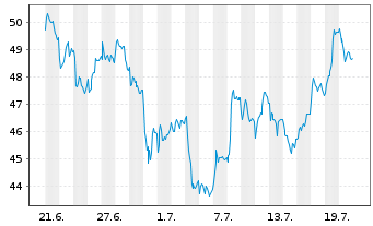 Chart HeidelbergCement AG - 1 Monat