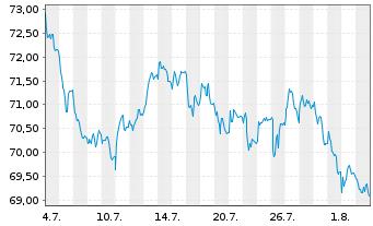 Chart Henkel AG & Co. KGaA VZ - 1 Monat