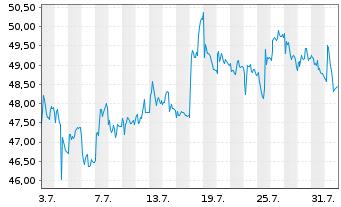 Chart Covestro AG - 1 Monat
