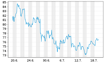 Chart Hornbach Holding AG&Co.KGaA - 1 Monat
