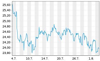 Chart INDUS Holding AG - 1 Monat