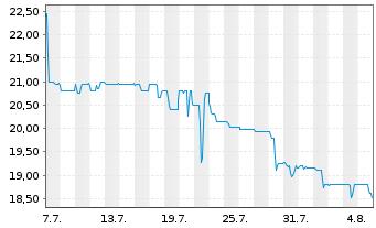 Chart ALBA SE - 1 Monat