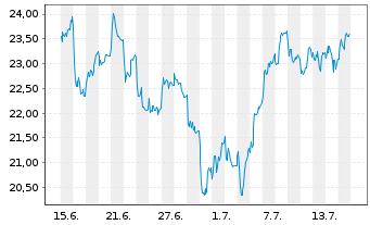 Chart Jungheinrich AG VZ - 1 Monat
