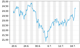Chart Infineon Technologies AG - 1 Monat