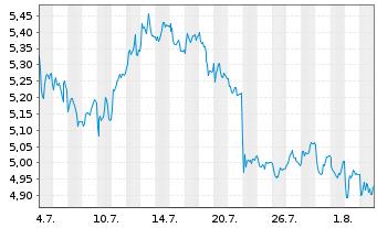 Chart DEUTZ AG - 1 Monat