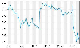 Chart KRONES AG - 1 Monat
