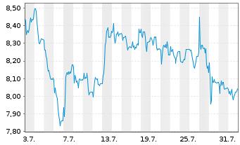 Chart LPKF Laser & Electronics AG - 1 Monat