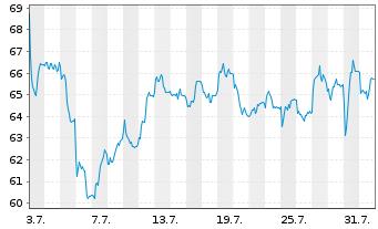 Chart Nemetschek SE - 1 Monat