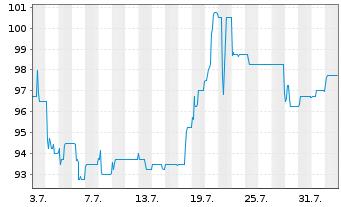 Chart Lechwerke AG - 1 Monat