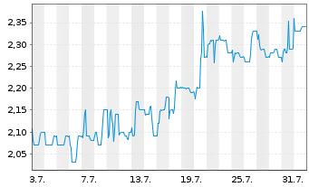 Chart Albis Leasing AG - 1 Monat