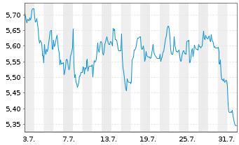 Chart MLP AG - 1 Monat