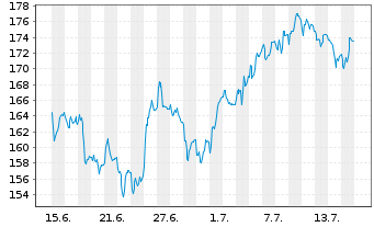 Chart Merck KGaA - 1 Monat