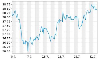 Chart GEA Group AG - 1 Monat