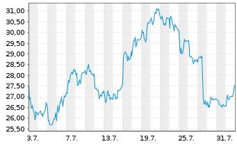 Chart MorphoSys AG - 1 Monat