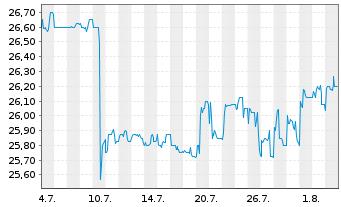 Chart va-Q-tec AG - 1 Monat
