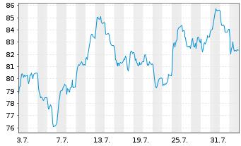 Chart Aurubis AG - 1 Monat
