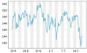 Chart Pfeiffer Vacuum Technology AG - 1 Monat
