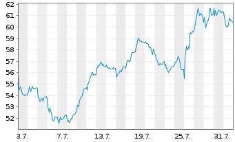 Chart PUMA SE - 1 Monat