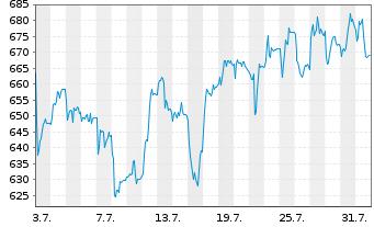 Chart RATIONAL AG - 1 Monat