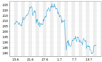 Chart Rheinmetall AG - 1 Monat