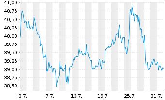 Chart RWE AG - 1 Monat
