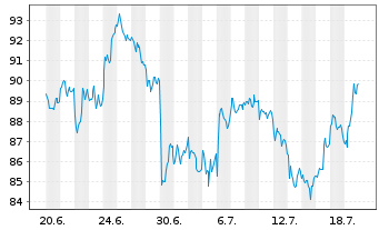 Chart SAP SE - 1 Monat