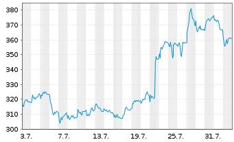 Chart Sartorius AG Vorzugsaktien o.St. o.N. - 1 Monat