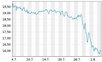 Chart Koenig & Bauer AG - 1 Monat