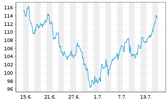 Chart Sixt SE - 1 Monat