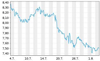 Chart SGL CARBON SE - 1 Monat