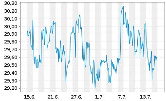 Chart ACC Alpha select AMI Inhaber-Anteile - 1 Monat