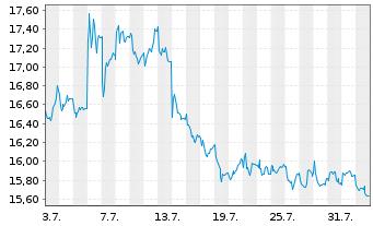 Chart Südzucker AG - 1 Monat