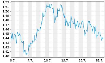 Chart Heidelberger Druckmaschinen AG - 1 Monat
