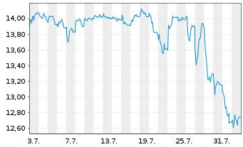 Chart TAKKT AG - 1 Monat