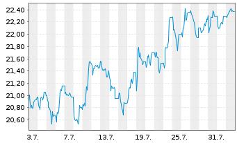 Chart Deutsche EuroShop AG - 1 Monat