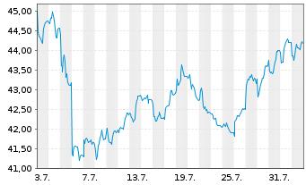 Chart Ströer SE & Co. KGaA - 1 Monat