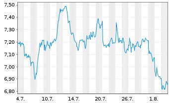 Chart thyssenkrupp AG - 1 Monat