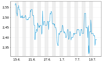 Chart TTL Beteiligungs- u. Grundbesitz-AG - 1 Monat