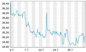Chart WashTec AG - 1 Monat
