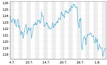 Chart Volkswagen AG VZ - 1 Monat
