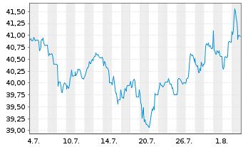 Chart Vossloh AG - 1 Monat