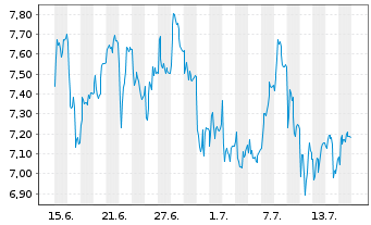 Chart ElringKlinger AG - 1 Monat