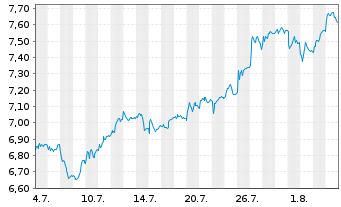 Chart Deutsche Pfandbriefbank AG - 1 Monat