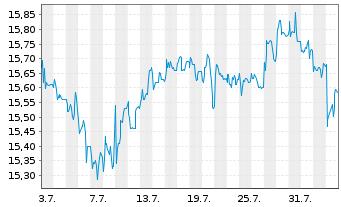 Chart Wüstenrot& Württembergische AG - 1 Monat