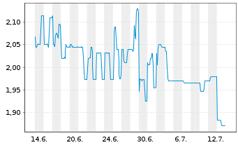 Chart amalphi ag - 1 Monat