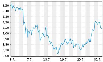 Chart Deutsche Lufthansa AG - 1 Monat