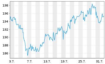 Chart Hannover Rück SE - 1 Monat