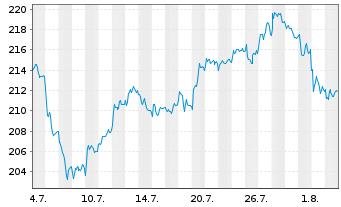 Chart Allianz SE - 1 Monat