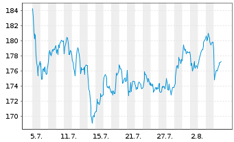 Chart Allianz SE - 1 Month